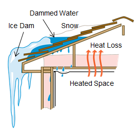 Ice Dams | Evergreen Home Performance | Energy Efficiency Audits & Insulation | Maine