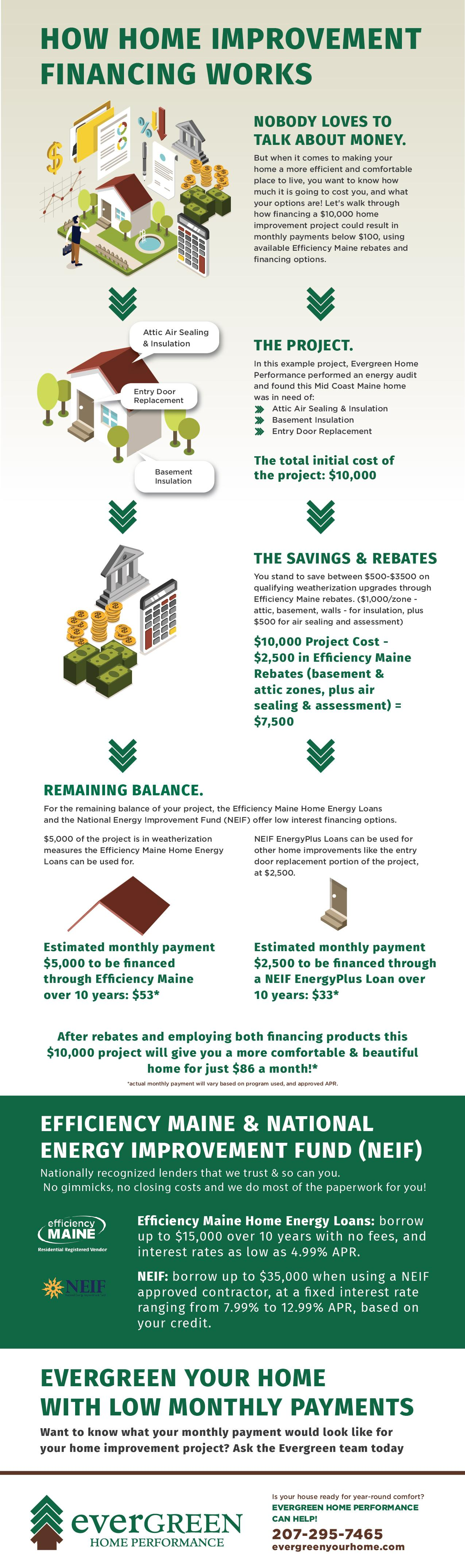 how home improvement financing works infographic at Evergreen