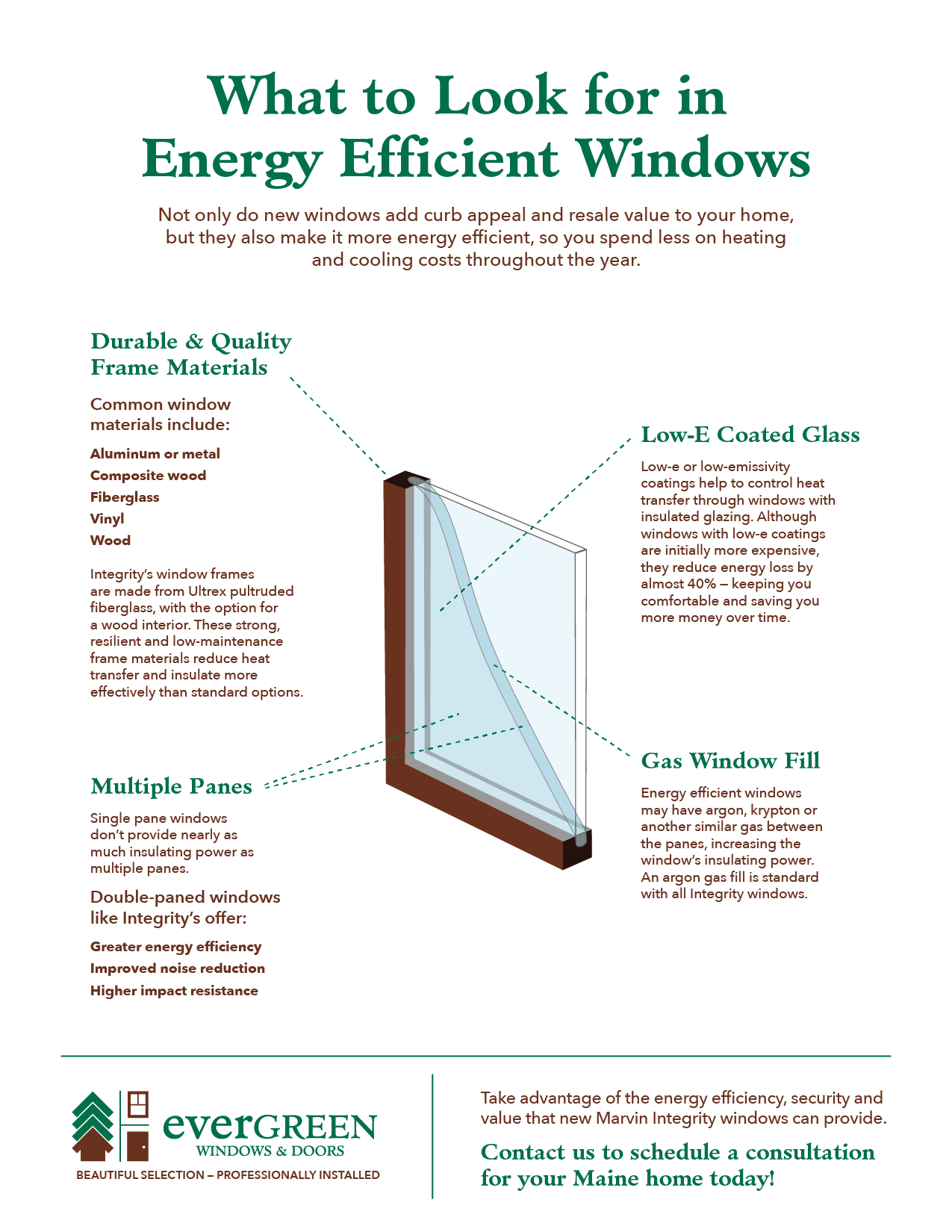 What to look for in energy efficient windows evergreen for What makes a window energy efficient