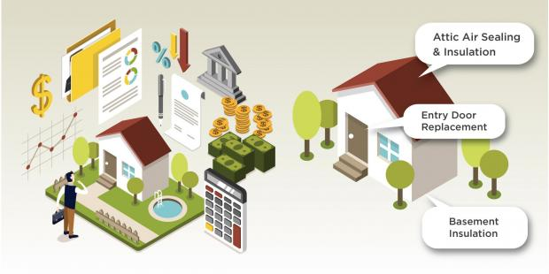 how home improvement financing works infographic evergreen